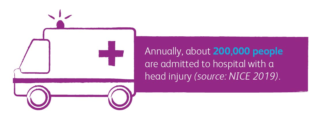 Annually, about 200,000 people are admitted to hospital with a head injury (source: NICE 2019).