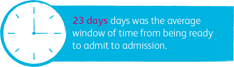 23 days was the average window of time from being ready to admit to admission.